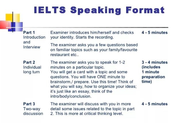 состав ielts speaking