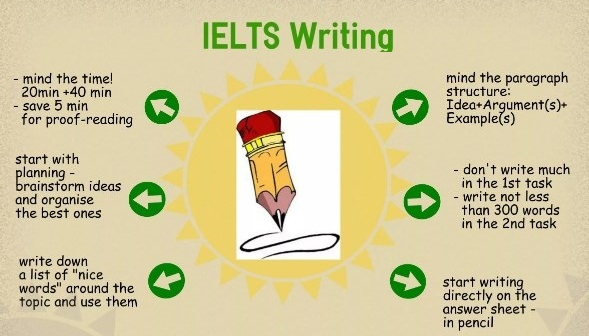 советы по ielts writing